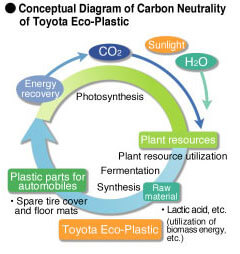 Toyota's Initiatives