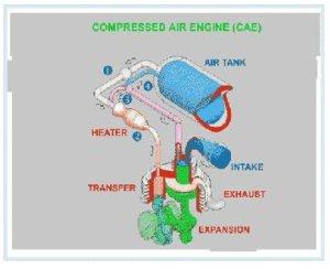 Compressed Air Engine - Zero Pollution Motors