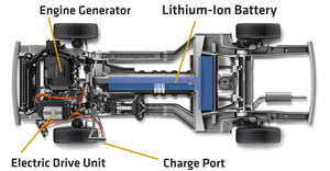 How the Chevrolet Volt Works
