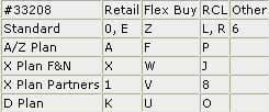 Eligible Sales