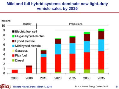 Energy Information Agency: 2035 - The U.S. Energy Outlook including Alternative Fueled Vehicle Projections