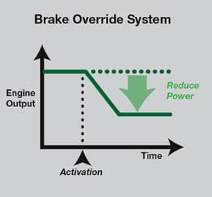 Toyota - Brake Override System